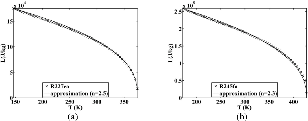 Figure 12. Approximated latent heat of vaporization for (a) R227ea and (b) 245fa.