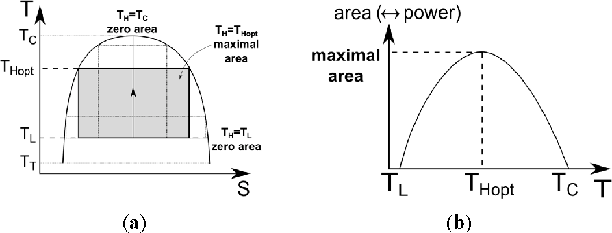Figure 13. Specific work variation with the high temperature (a) representation in the entropy diagram; (b) corresponding behavior.