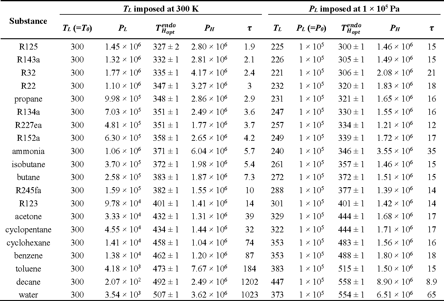 Table 2. Optimal vaporization temperature and corresponding compression ratio for fluid selection.