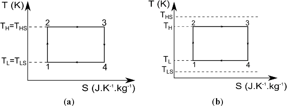 Figure 1. Entropy diagram of a Carnot cycle; (a) for an ideal Carnot engine; (b) for an ideal Carnot engine with thermal transfer consideration.