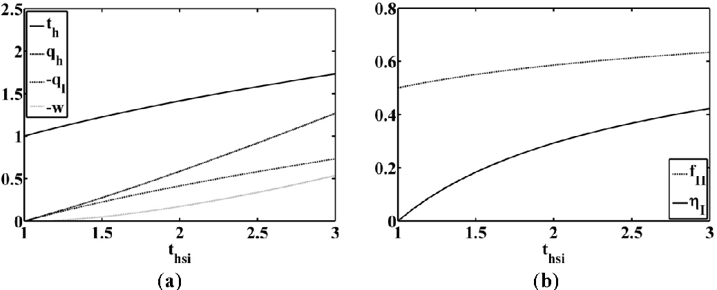 Figure 5. (a) Optimal high temperature, power output, entering heat flow rate and outgoing heat flow rate; (b) first law and second law efficiency behavior; for inlet temperature heat source variable and low temperature imposed equal to = 300 K.