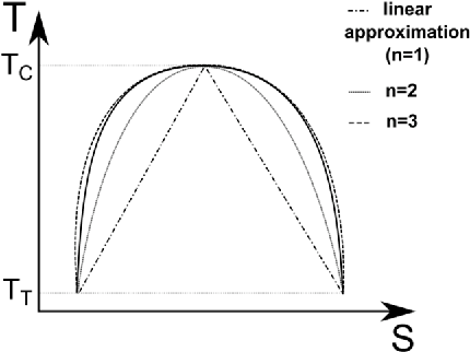 Figure 6. Approximation of the latent heat of vaporization for a symmetric dome of saturation.