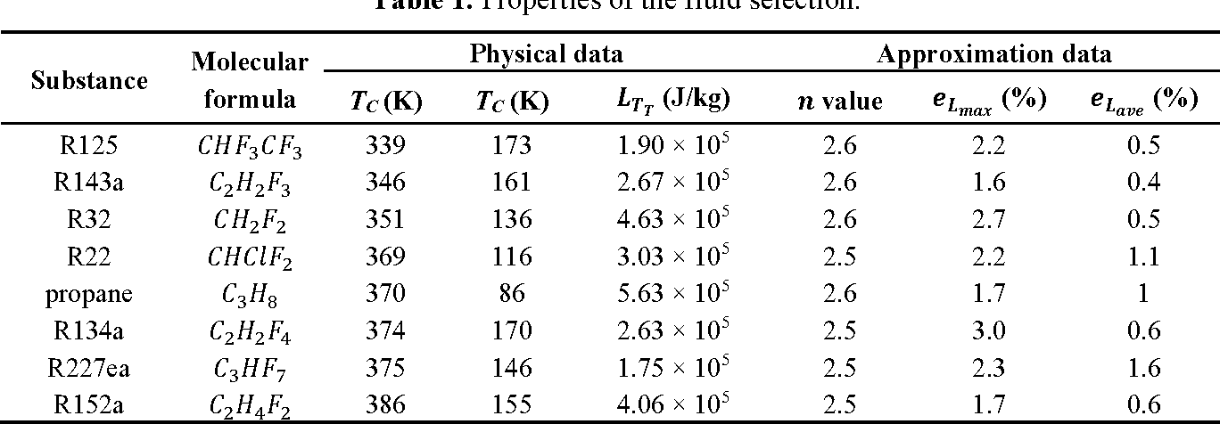 Table 1. Properties of the fluid selection.