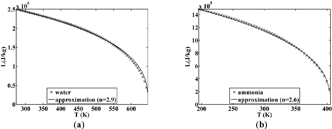 Figure 7. Approximated latent heat of vaporization for (a) water and (b) ammonia.