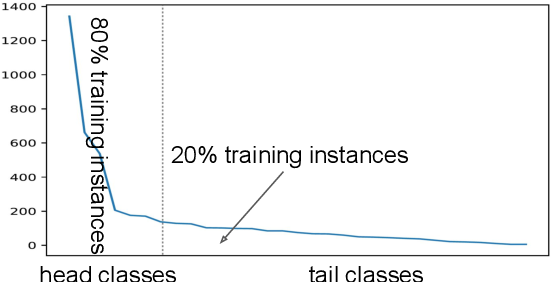 Figure 1 for Uncovering Main Causalities for Long-tailed Information Extraction