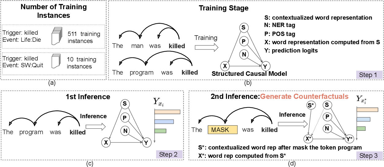 Figure 3 for Uncovering Main Causalities for Long-tailed Information Extraction