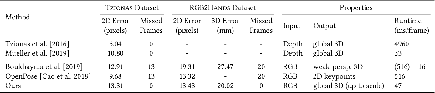 Figure 4 for RGB2Hands: Real-Time Tracking of 3D Hand Interactions from Monocular RGB Video