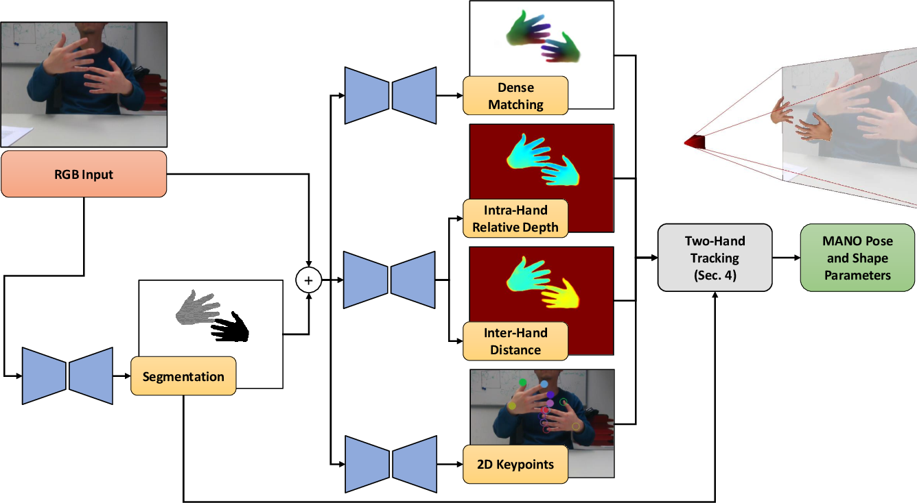 Figure 3 for RGB2Hands: Real-Time Tracking of 3D Hand Interactions from Monocular RGB Video