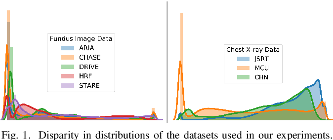 Figure 1 for Progressive Adversarial Semantic Segmentation