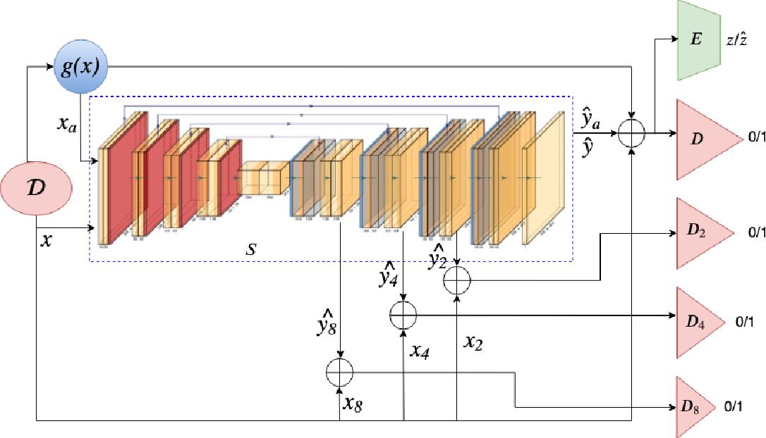 Figure 3 for Progressive Adversarial Semantic Segmentation