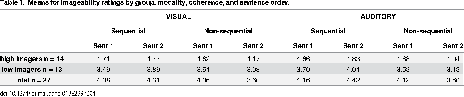 Sequential Coherence in Sentence Pairs Enhances Imagery
