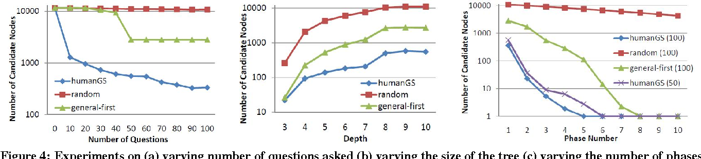 Human-assisted graph search: it's okay to ask questions