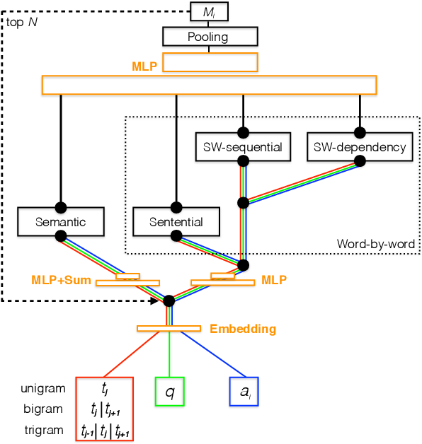 Figure 1 for A Parallel-Hierarchical Model for Machine Comprehension on Sparse Data