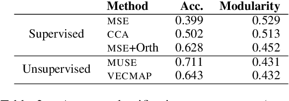 Figure 4 for A Resource-Free Evaluation Metric for Cross-Lingual Word Embeddings Based on Graph Modularity