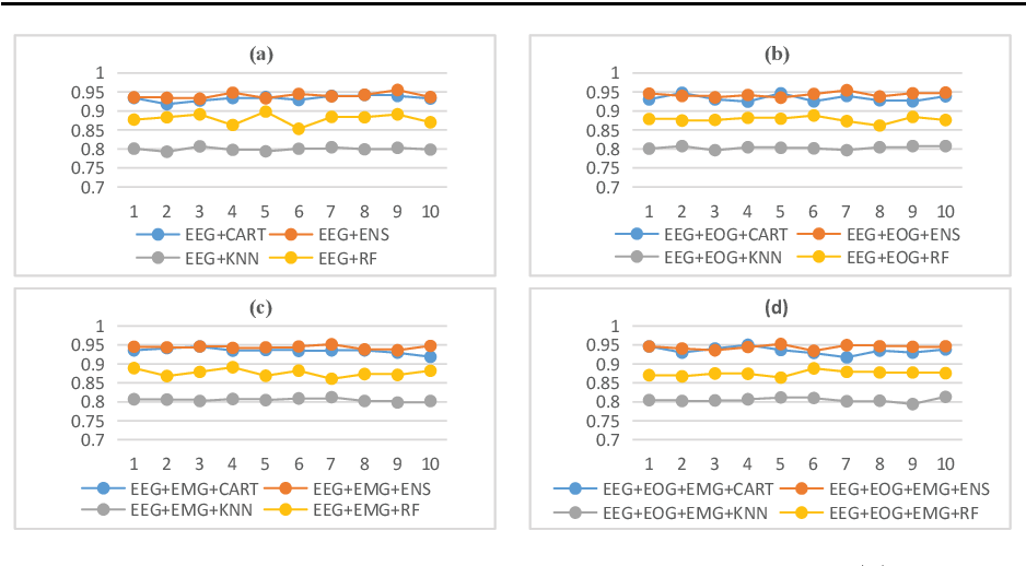 Figure 4 for Ensemble emotion recognizing with multiple modal physiological signals
