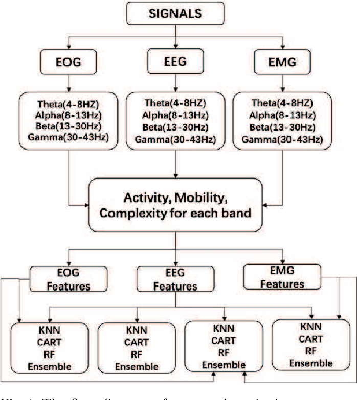 Figure 2 for Ensemble emotion recognizing with multiple modal physiological signals