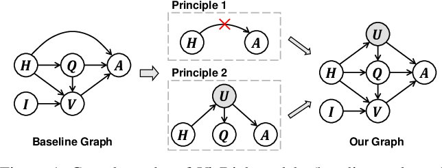 Figure 1 for Two Causal Principles for Improving Visual Dialog