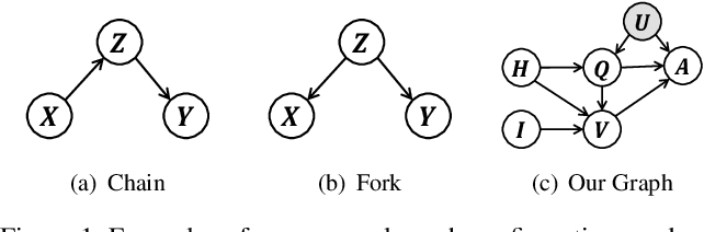Figure 2 for Two Causal Principles for Improving Visual Dialog