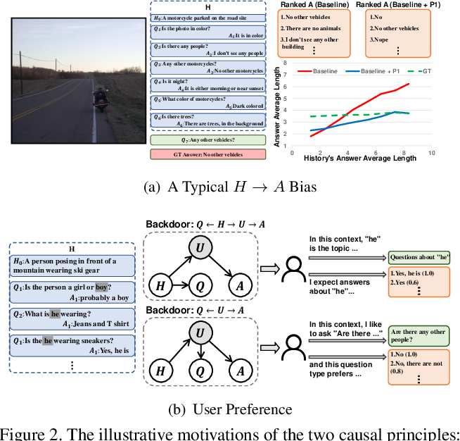 Figure 4 for Two Causal Principles for Improving Visual Dialog