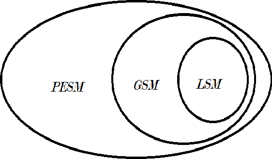 Figure 1 for Type I and Type II Bayesian Methods for Sparse Signal Recovery using Scale Mixtures