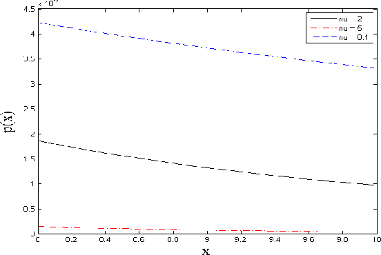 Figure 2 for Type I and Type II Bayesian Methods for Sparse Signal Recovery using Scale Mixtures