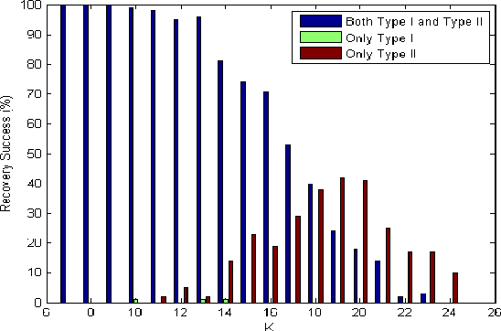 Figure 4 for Type I and Type II Bayesian Methods for Sparse Signal Recovery using Scale Mixtures