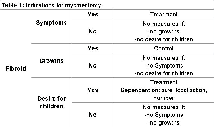 Table 1 From When Does Hysterectomy Replace Myomectomy In Benign