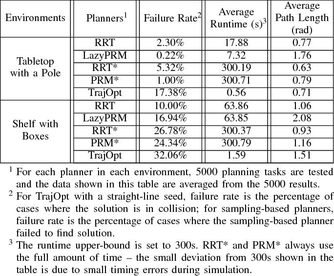 Figure 4 for Improving Trajectory Optimization using a Roadmap Framework