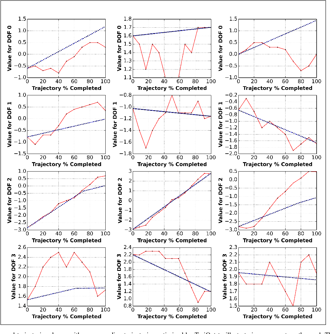 Figure 3 for Improving Trajectory Optimization using a Roadmap Framework