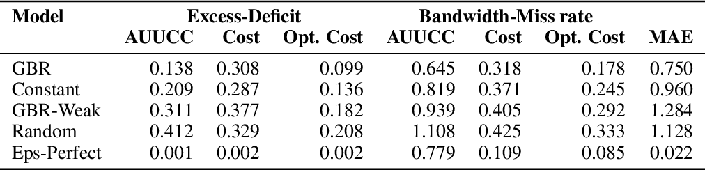 Figure 4 for Uncertainty Characteristics Curves: A Systematic Assessment of Prediction Intervals