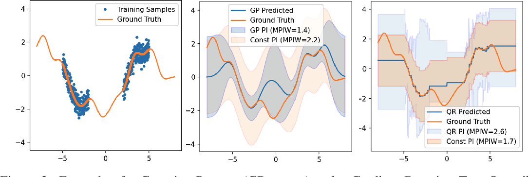 Figure 2 for Uncertainty Characteristics Curves: A Systematic Assessment of Prediction Intervals
