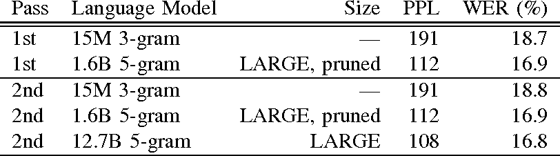 Figure 3 for Large Scale Language Modeling in Automatic Speech Recognition