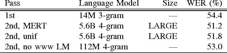 Figure 4 for Large Scale Language Modeling in Automatic Speech Recognition