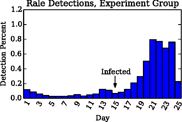 Figure 4 from Detecting symptoms of diseases in poultry
