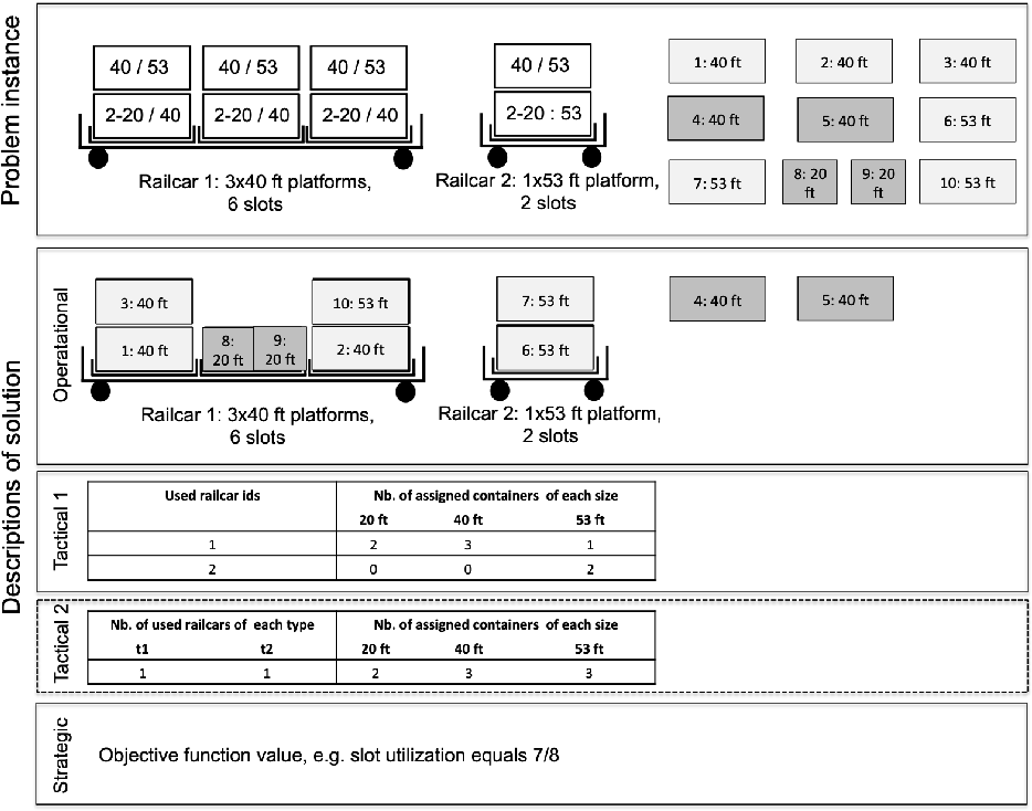 Figure 1 for Predicting Tactical Solutions to Operational Planning Problems under Imperfect Information