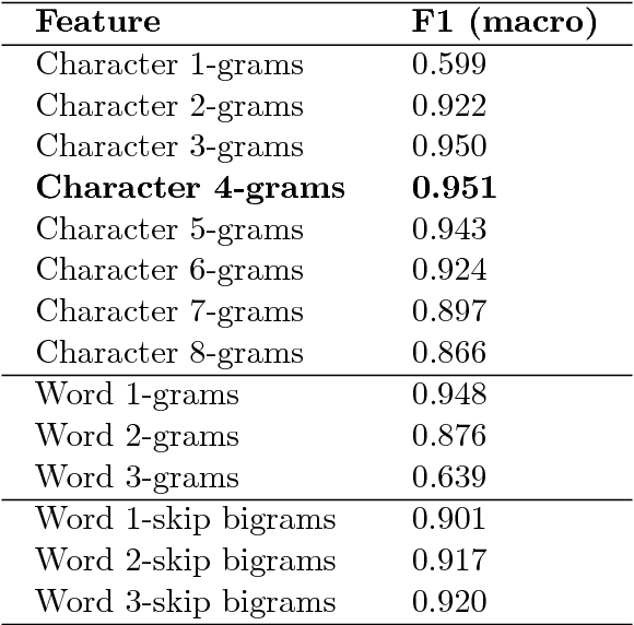 Figure 1 for Discriminating between Indo-Aryan Languages Using SVM Ensembles