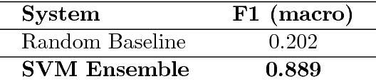 Figure 3 for Discriminating between Indo-Aryan Languages Using SVM Ensembles
