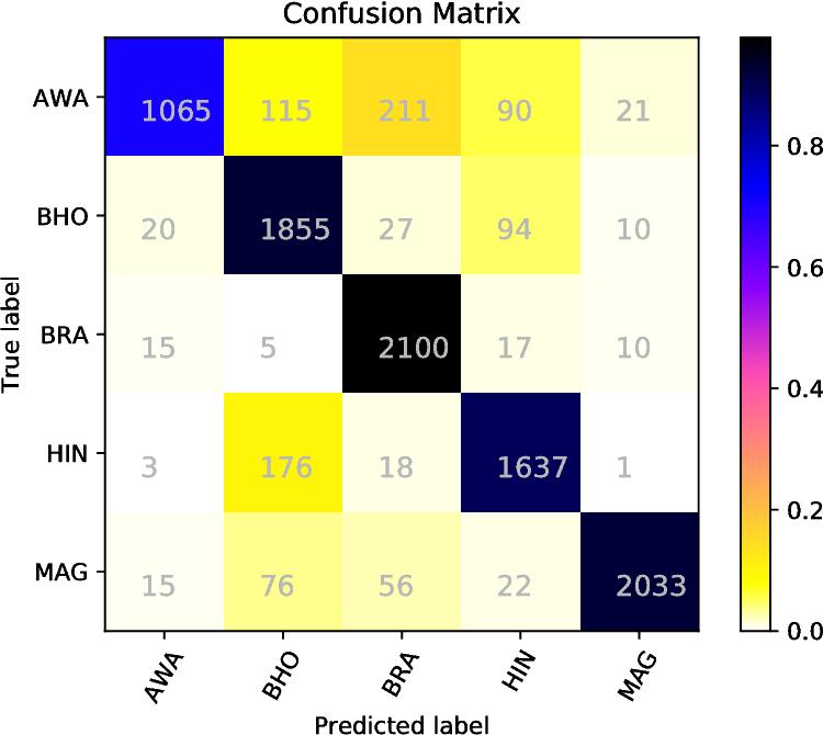 Figure 2 for Discriminating between Indo-Aryan Languages Using SVM Ensembles