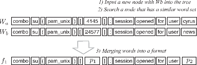 Figure 4 from Incremental Mining of System Log Format - Semantic Scholar