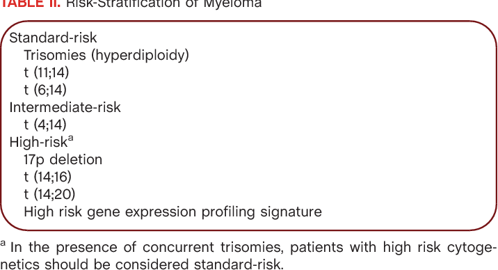 Multiple myeloma: 2014 Update on diagnosis, risk-stratification, and