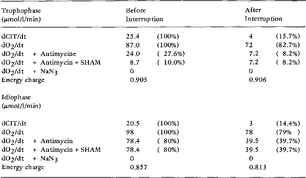Table 2. Data refers to an experiment carried out with citric acid producing fermentations at trophophase (60 h) and idiophase (150 h) under otherwise optimal conditions as given in 'Materials and Methods'. Aeration was interrupted for 20 min by disconnecting the impeller, which resulted in a decay in the DOT below 5 mbar. 'Before Interruption' refers to data obtained immediately before interrupting aeration. 'After Interruption' refers to the steady state in gaseous metabolism, which was reached approximately 10-15 min after reinitation of aeration. Steady state was considered to be reached when the rates of oxygen uptake did not differ within three consecutive minutes.
