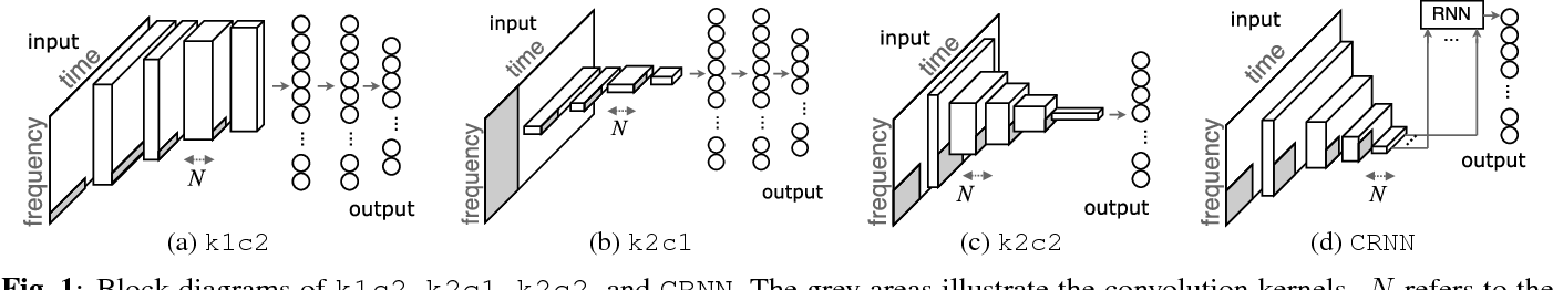 Figure 1 for Convolutional Recurrent Neural Networks for Music Classification