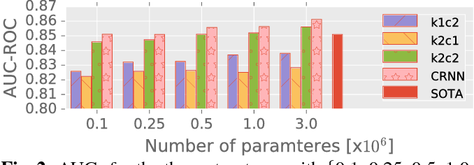 Figure 3 for Convolutional Recurrent Neural Networks for Music Classification