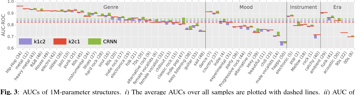 Figure 4 for Convolutional Recurrent Neural Networks for Music Classification
