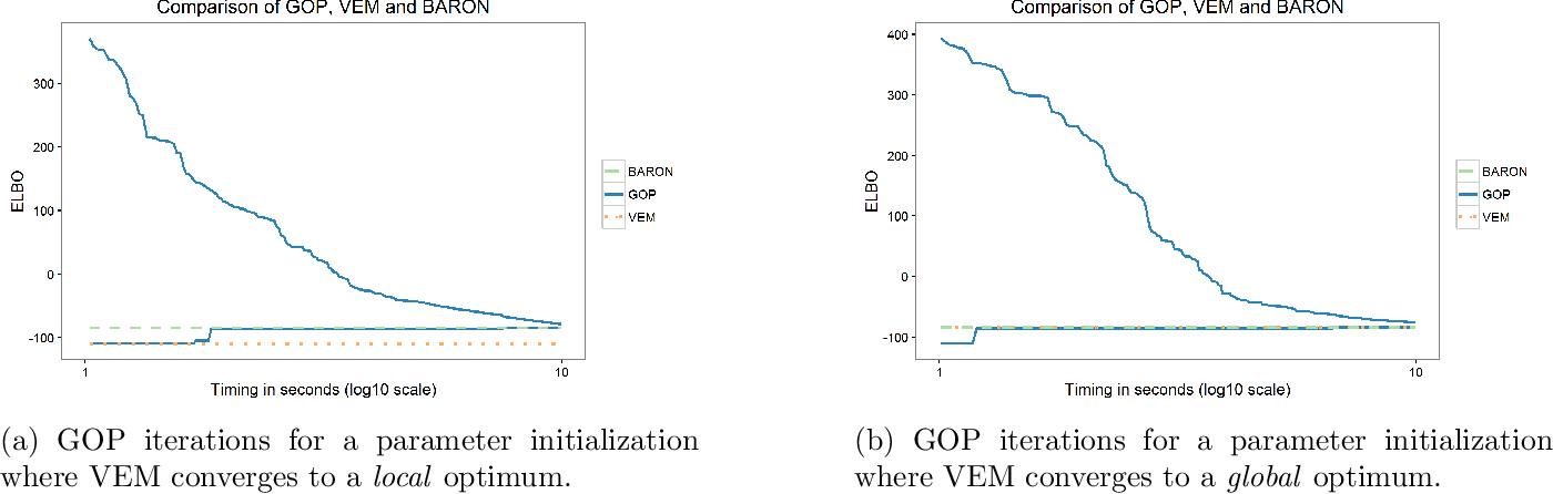 Figure 1 for A Deterministic Global Optimization Method for Variational Inference