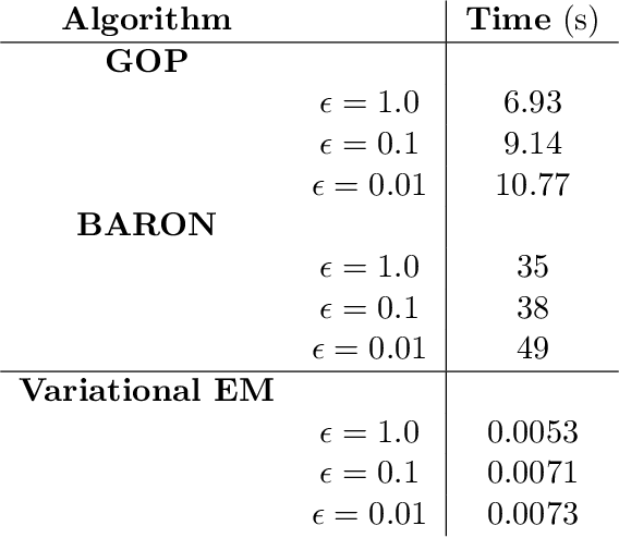 Figure 2 for A Deterministic Global Optimization Method for Variational Inference