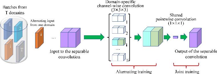 Figure 1 for 3D U$^2$-Net: A 3D Universal U-Net for Multi-Domain Medical Image Segmentation