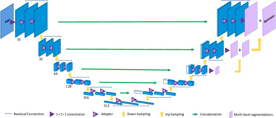 Figure 3 for 3D U$^2$-Net: A 3D Universal U-Net for Multi-Domain Medical Image Segmentation