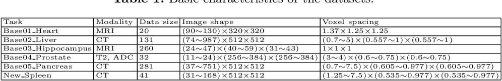Figure 2 for 3D U$^2$-Net: A 3D Universal U-Net for Multi-Domain Medical Image Segmentation