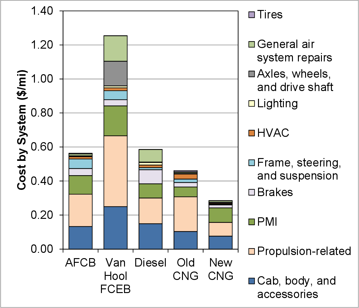Figure 9 from Fuel Cell Buses in U S  Transit Fleets